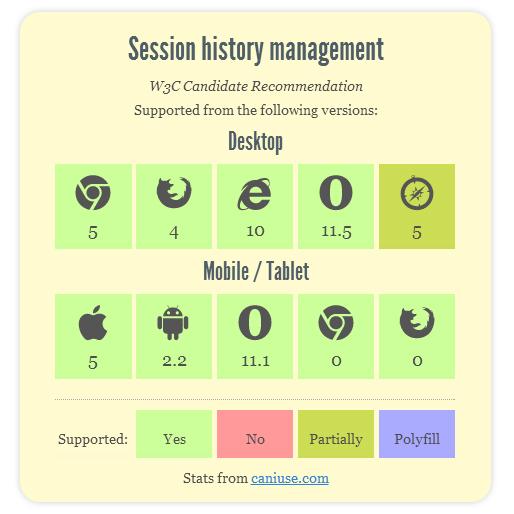 Magento,Magento Enterprise,ecommerce, HTML5, URL,History API, разработка, magento разработка